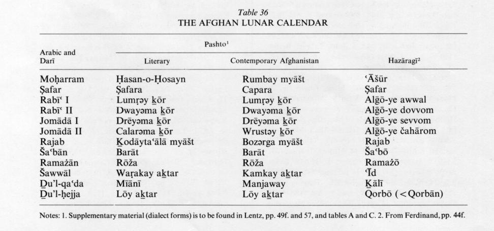 Calendars Encyclopaedia Iranica