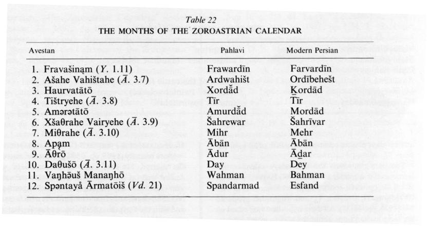 CALENDARS – Encyclopaedia Iranica