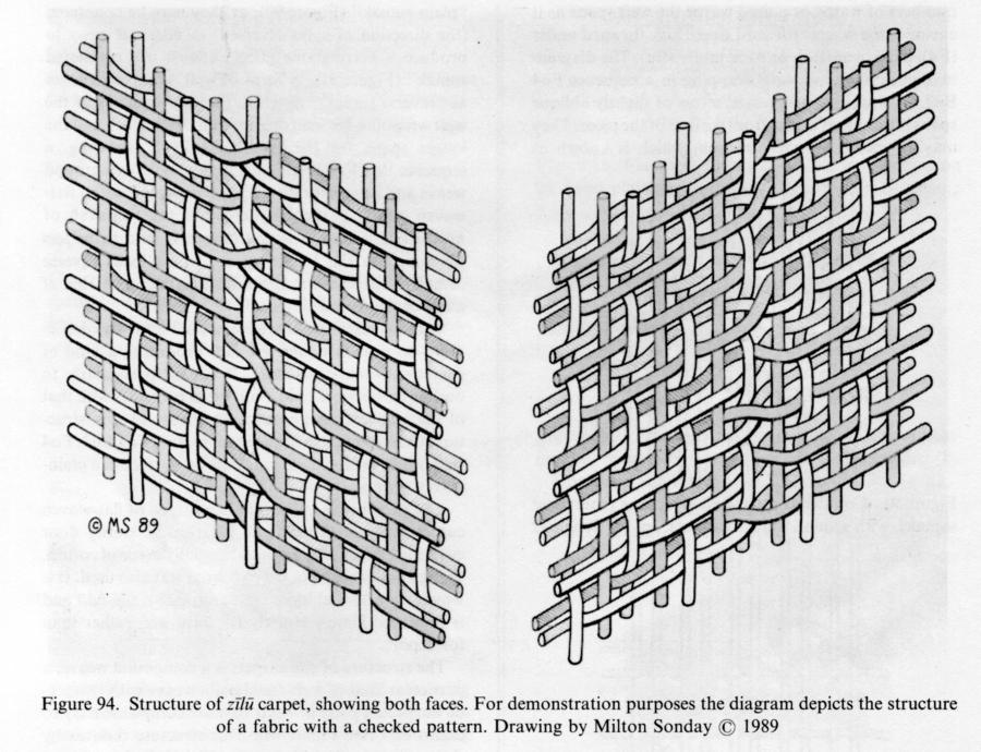 Pile Weave Diagram