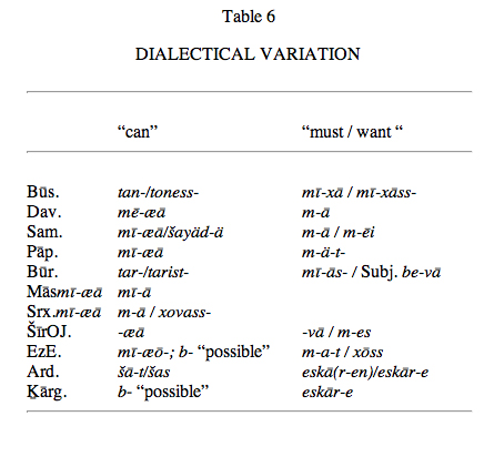 Frs Viii Dialects Encyclopaedia Iranica