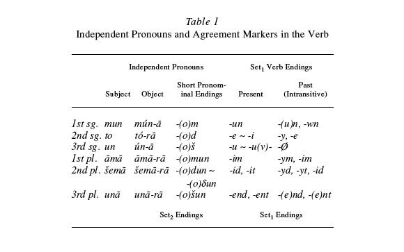 form des verbs