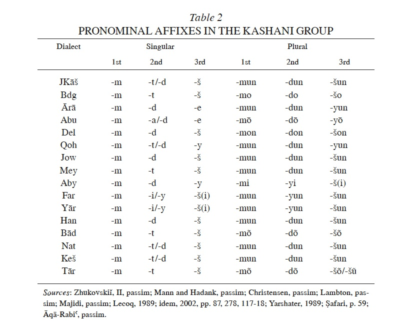 Printables Person Nouns List kashan ix the median dialects of encyclopaedia iranica enclitic pronouns table 2 are