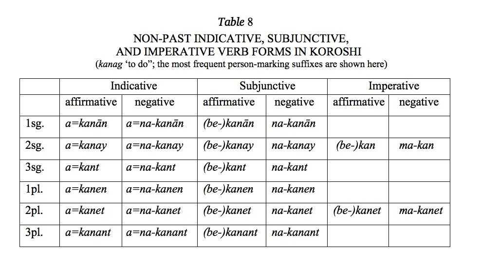 bring verb forms
