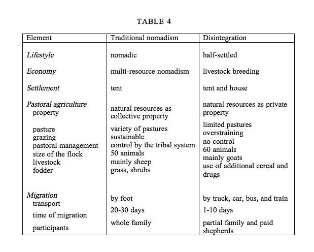 Nomadism Encyclopaedia Iranica