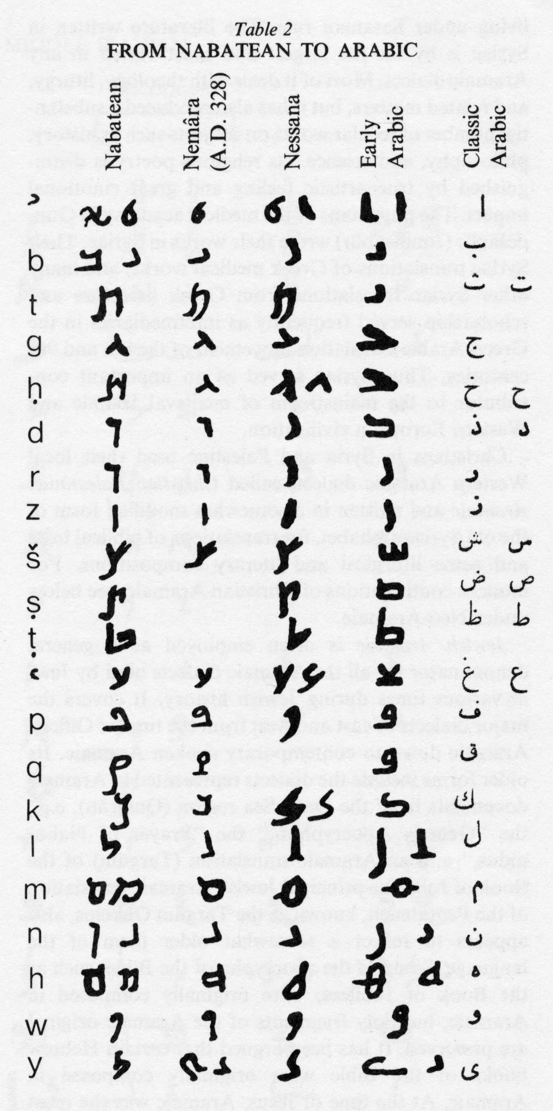 http://www.iranicaonline.org/uploads/files/aramaic_tab2.jpg