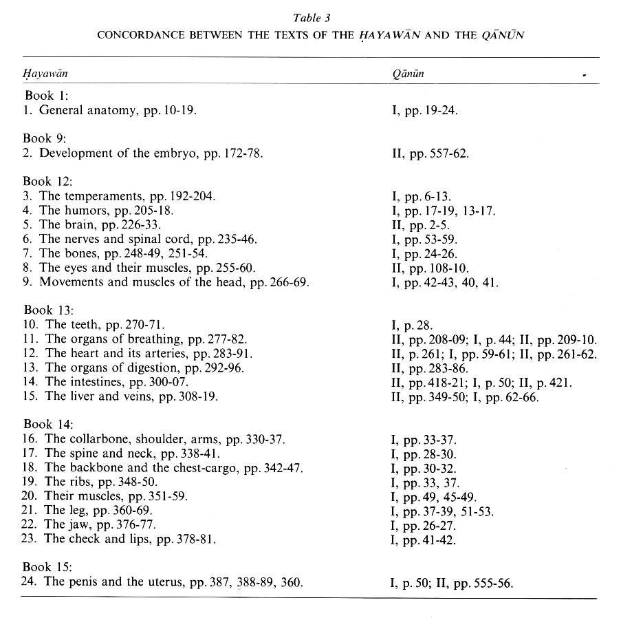 AVICENNA x. Medicine and Biology – Encyclopaedia Iranica