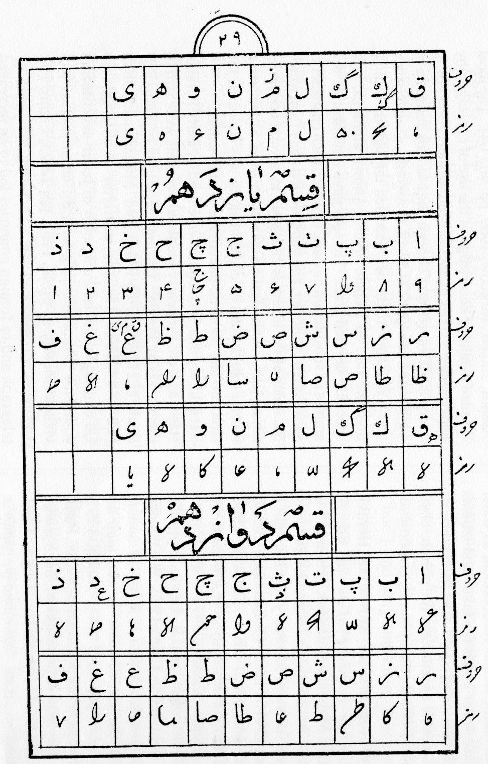 Code For Letters Of The Alphabet.Codes Encyclopaedia Iranica