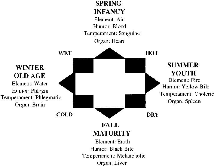 a man for all seasons elements