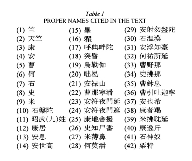 PERSONAL NAMES, SOGDIAN i  IN CHINESE SOURCES – Encyclopaedia Iranica