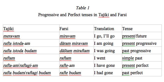 TAJIK iii  COLLOQUIAL TAJIKI IN COMPARISON WIT