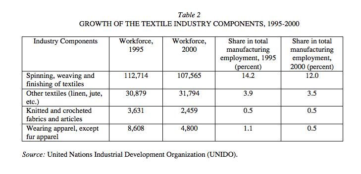 Textile Industry In Iran Encyclopaedia Iranica