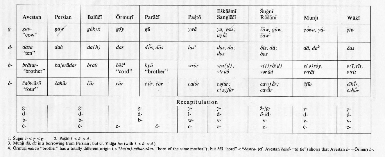 Table my out i sounds set phonetic in following symbols, word table 10 table web distinction.