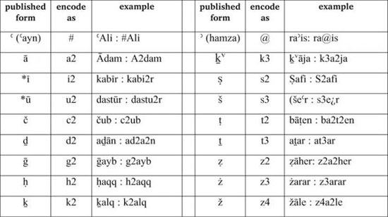 how to say nevklace in lebanese arabic
